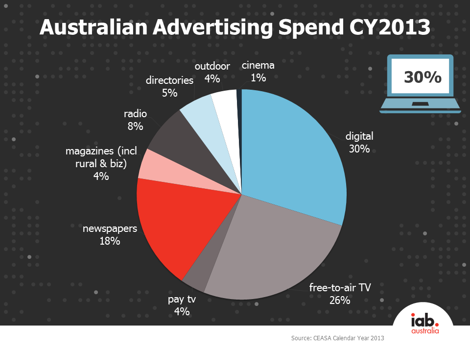CY13 Australian ad spend by media