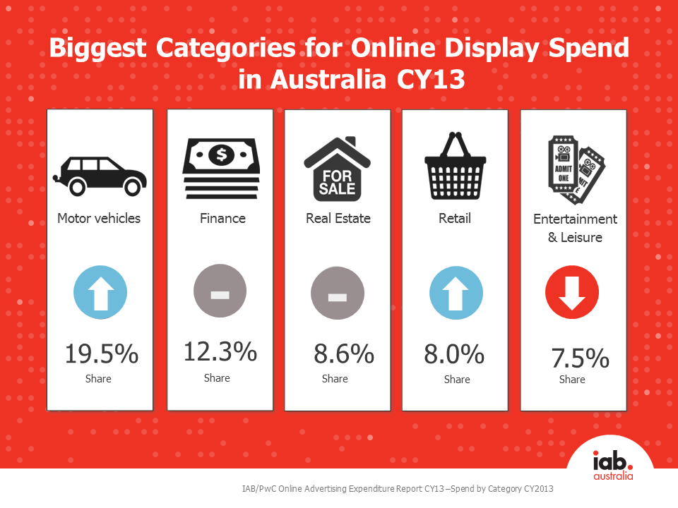 CY13 display ad spend by category