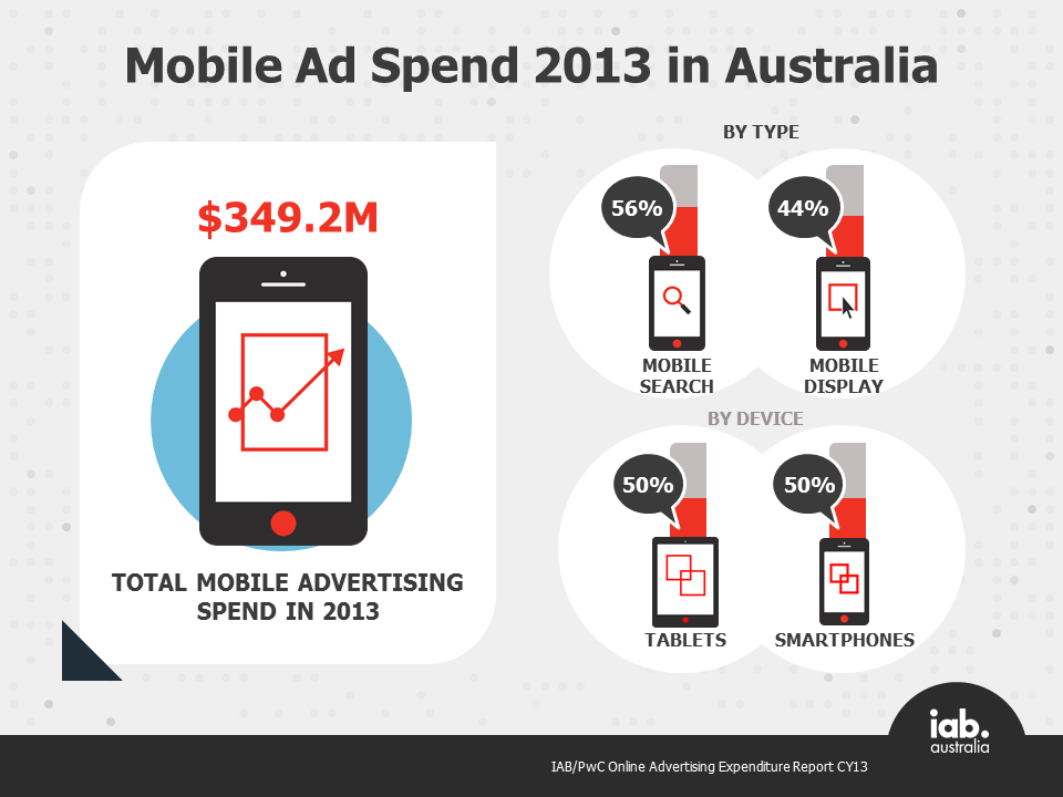 CY13 mobile ad spend