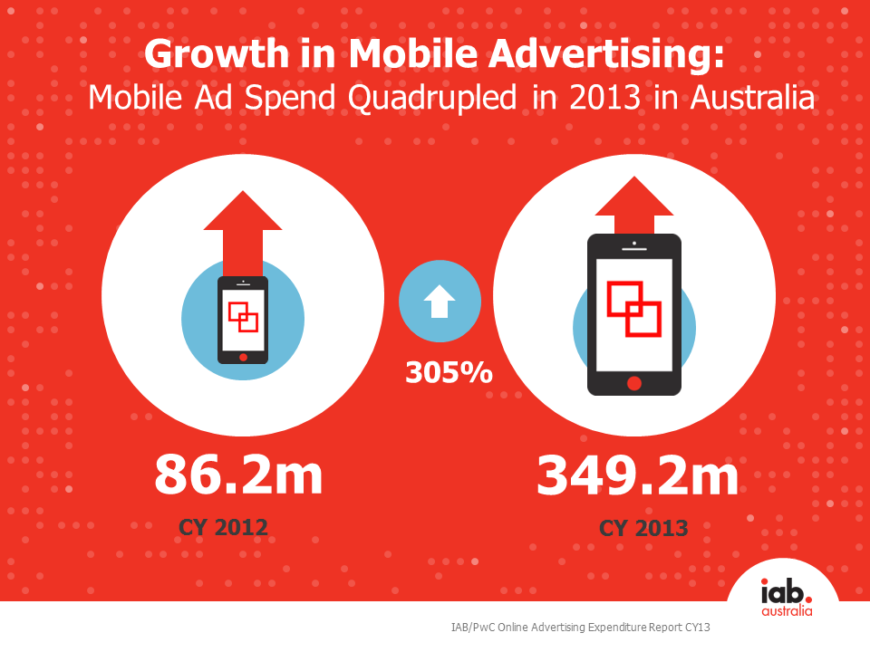 CY13 mobile ad spend growth