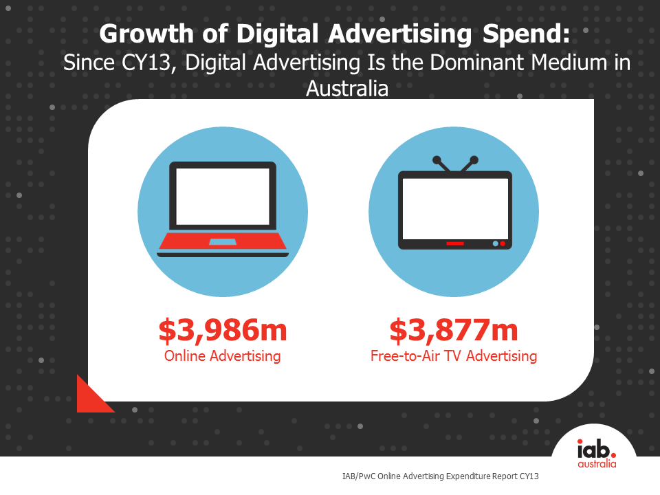 CY13 online ad spend