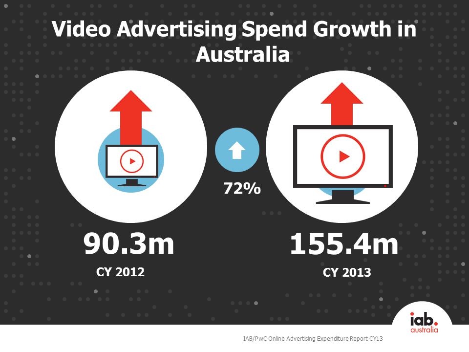 CY13 video ad spend