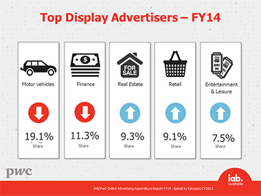 FY14 display ad by category