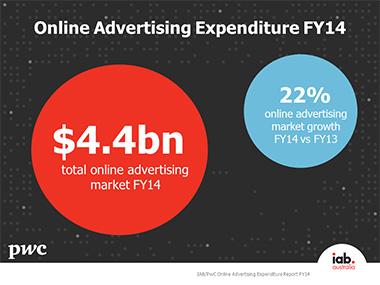 FY14 online ad spend website