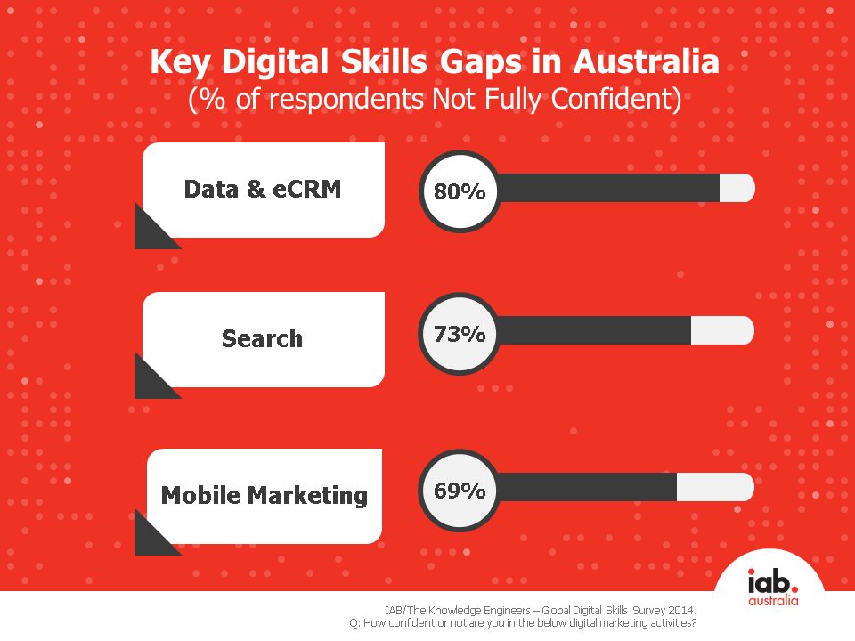 Biggest skills gaps in Australia