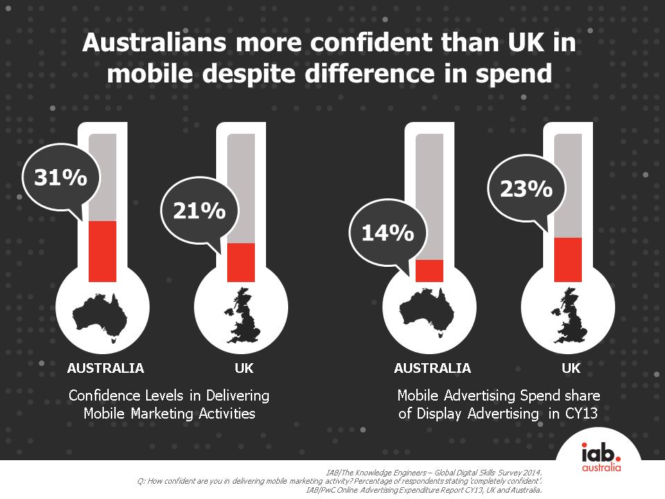 Australia more confident in delivering mobile marketing