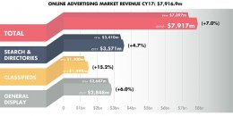 Online Advertising Expenditure Report - Q4 and CY17 (Dec. 2017)