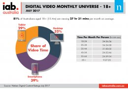 Digital Video Monthly Universe - July 2017