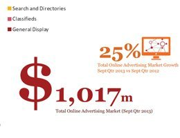 Online advertising exceeds $1bn in one quarter for the first time