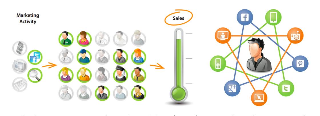 Choosing the Right Multi-Channel Marketing Model