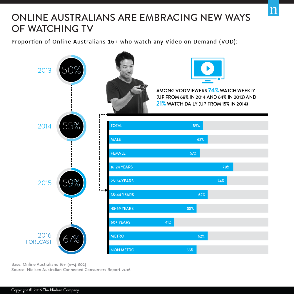 online australians are embracing new ways of watching tv