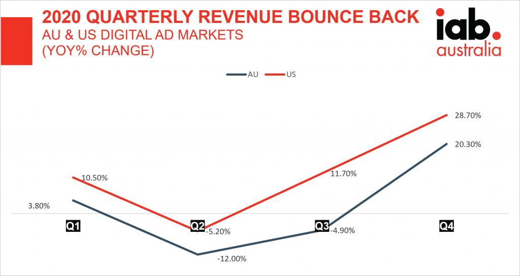 Revenue bounce back 2