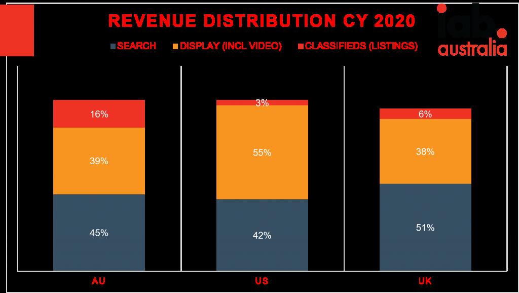 Revenue distribution chart